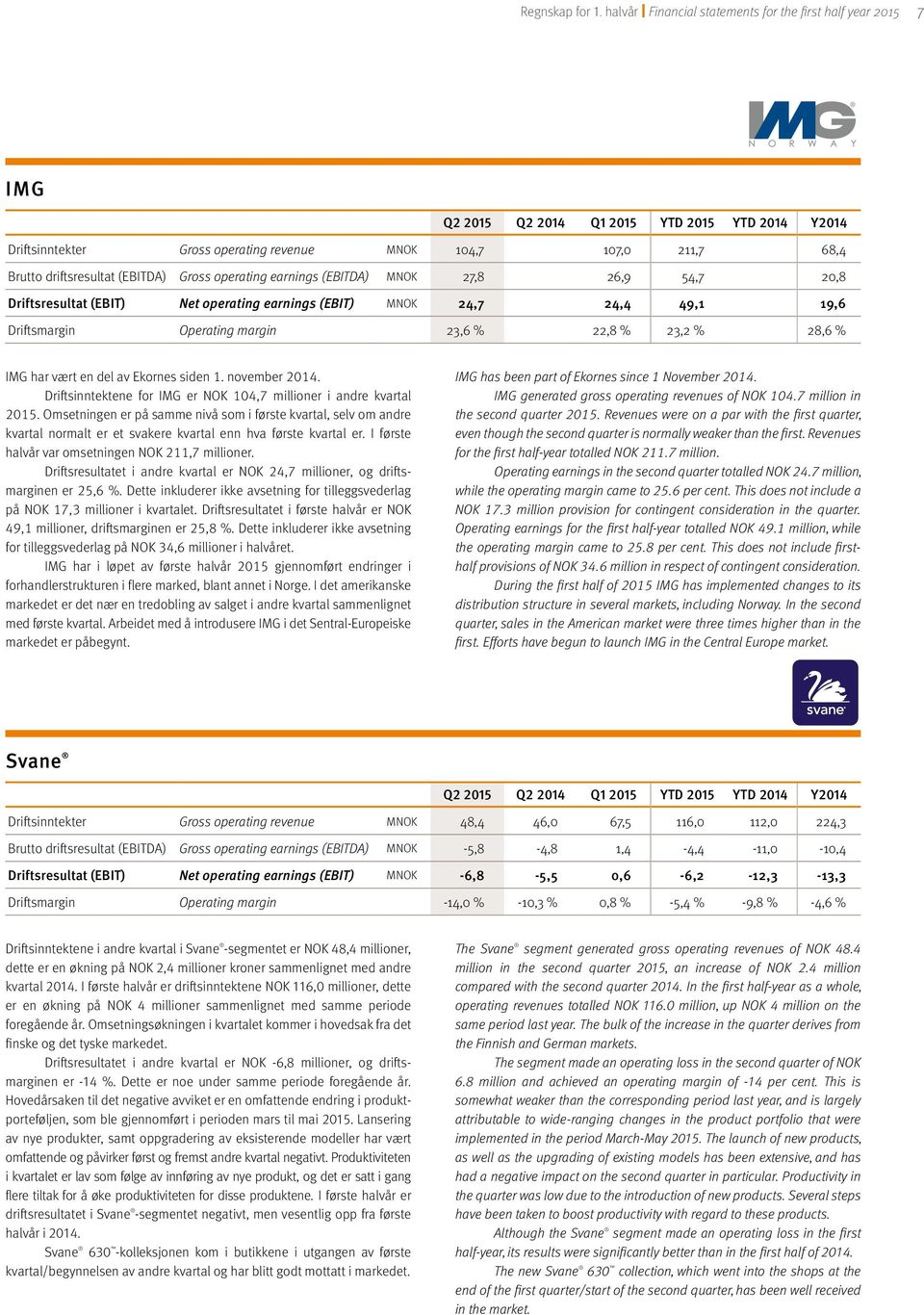 driftsresultat (EBITDA) Gross operating earnings (EBITDA) MNOK 27,8 26,9 54,7 20,8 Driftsresultat (EBIT) Net operating earnings (EBIT) MNOK 24,7 24,4 49,1 19,6 Driftsmargin Operating margin 23,6 %