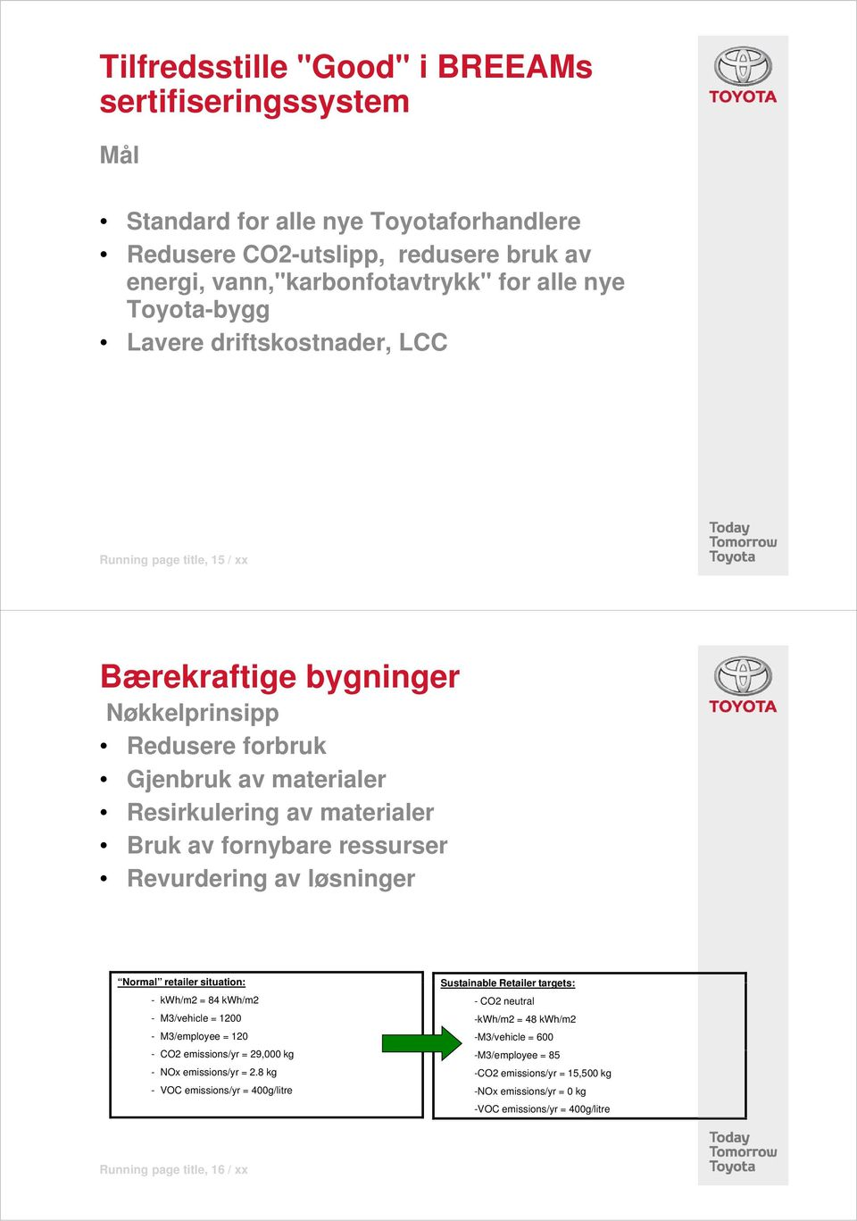 løsninger Normal retailer situation: - kwh/m2 = 84 kwh/m2 - M3/vehicle = 1200 - M3/employee = 120 - CO2 emissions/yr i = 29,000 kg - NOx emissions/yr = 2.