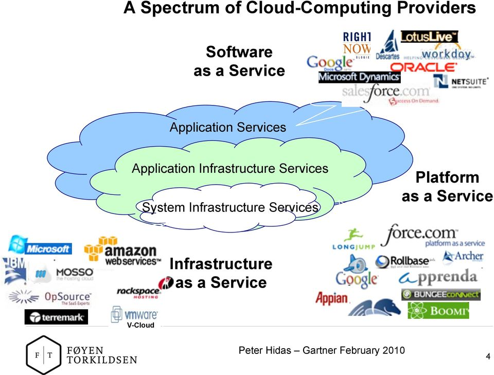 Services System Infrastructure Services Platform as a