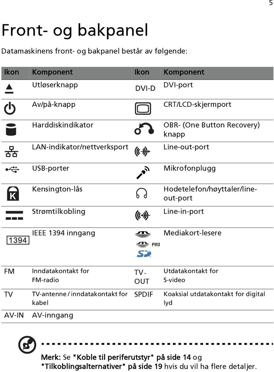 Strømtilkobling Line-in-port IEEE 1394 inngang Mediakort-lesere FM Inndatakontakt for FM-radio TV- OUT Utdatakontakt for S-video TV TV-antenne / inndatakontakt for