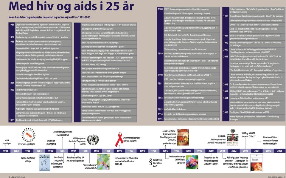 På folkemunne kalles dette GRID (Gay Related Immune Deficiency) også omtalt som The Gay Plague 1982 Sykdommen gis navnet aids, Acquired Immune Deficiency Syndrom 1983 Årsskiftet 1983/84: Hiv ( Human