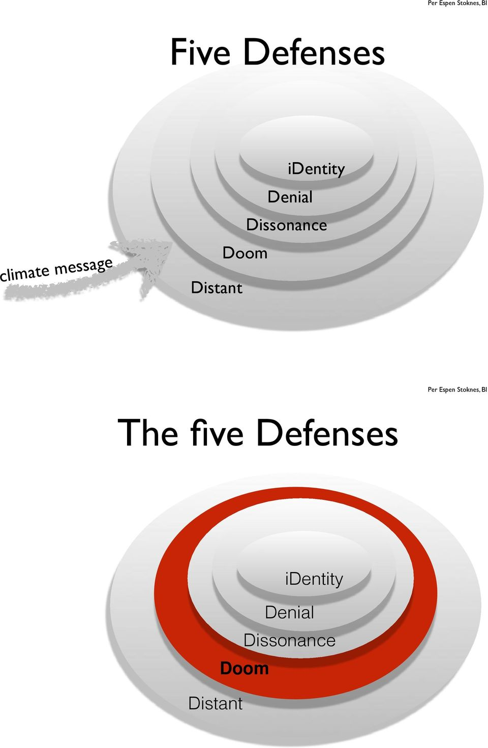 Distant The five Defenses