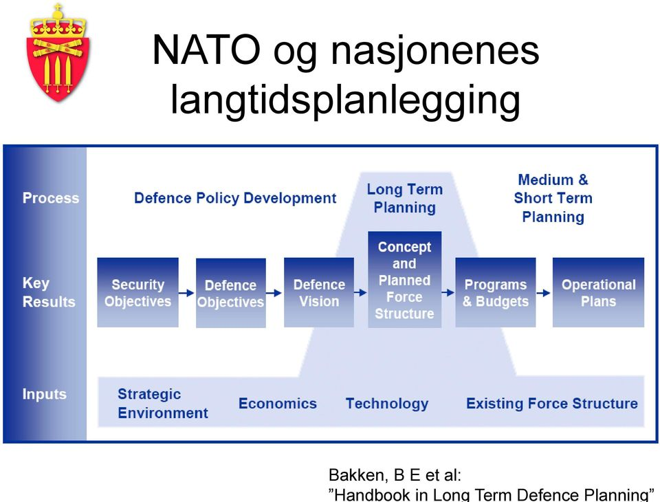Defence Planning NATO