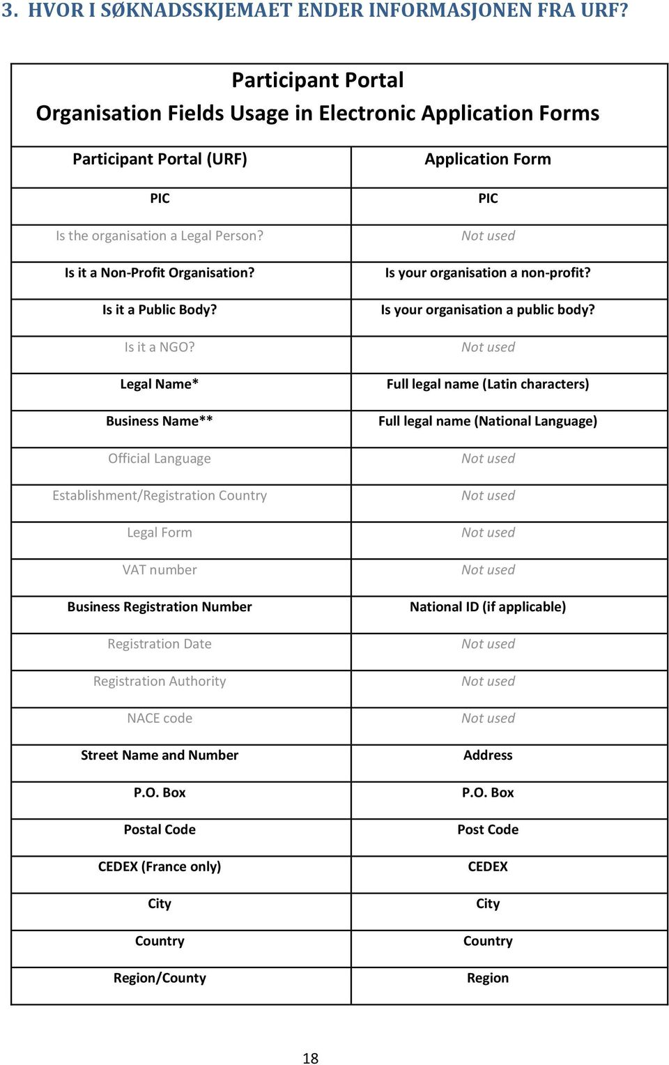 Legal Name* Business Name** Official Language Establishment/Registration Country Legal Form VAT number Business Registration Number Registration Date Registration Authority NACE code Street Name