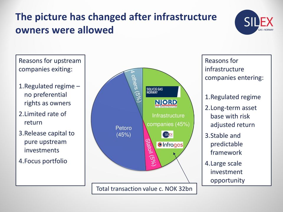 Focus portfolio Petoro (45%) Infrastructure companies (45%) Total transaction value c.