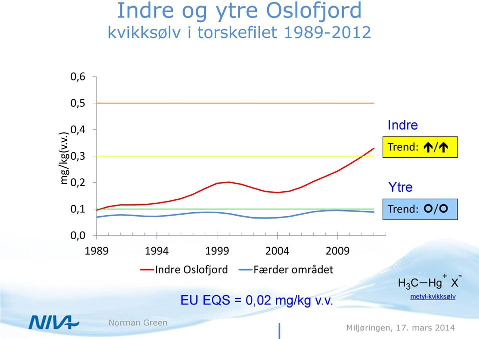 1989-2012 0,6 0,5 0,4 0,3 Indre Trend: / 0,2 0,1 Ytre