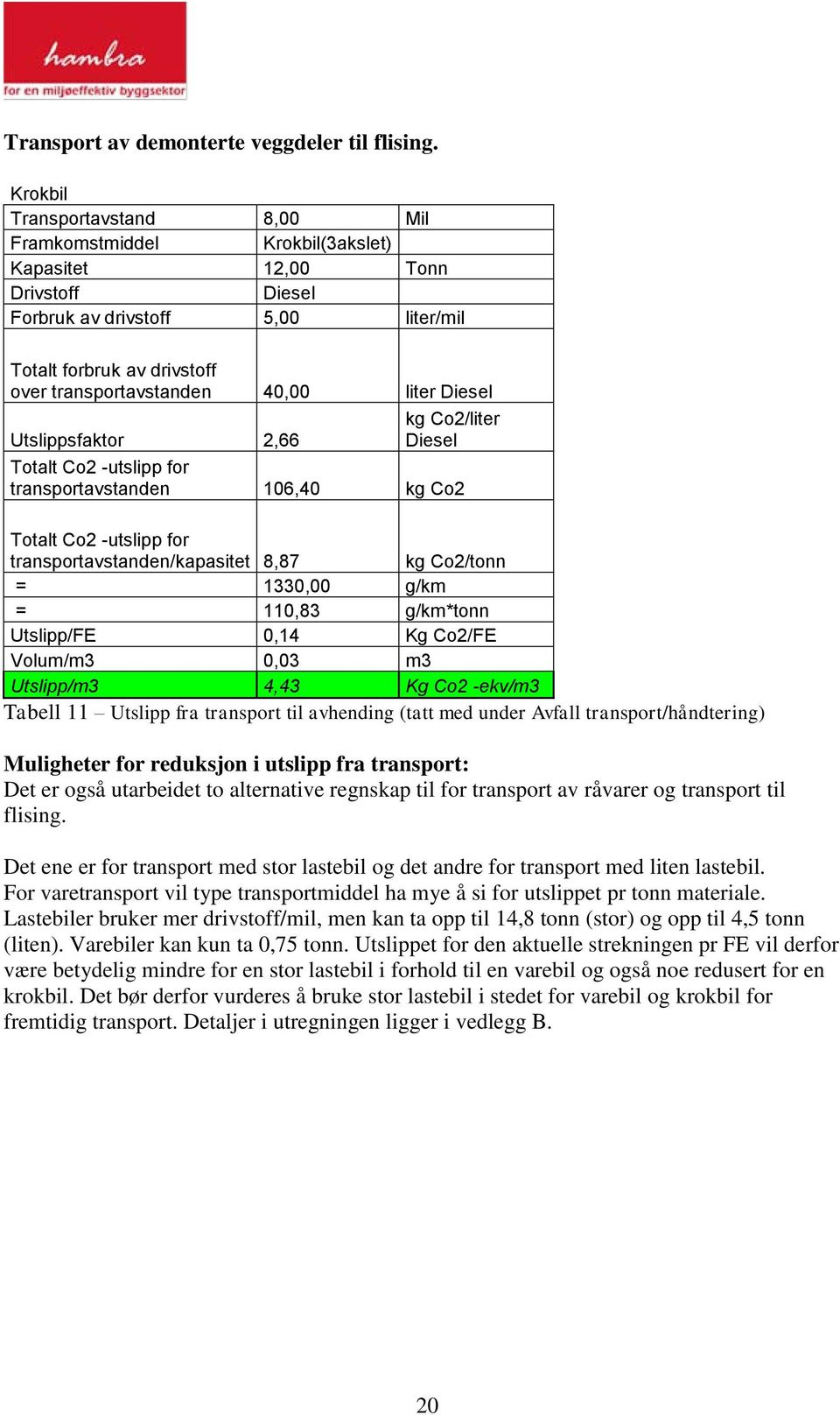 liter Diesel Utslippsfaktor 2,66 kg Co2/liter Diesel Totalt Co2 -utslipp for transportavstanden 106,40 kg Co2 Totalt Co2 -utslipp for transportavstanden/kapasitet 8,87 kg Co2/tonn = 1330,00 g/km =
