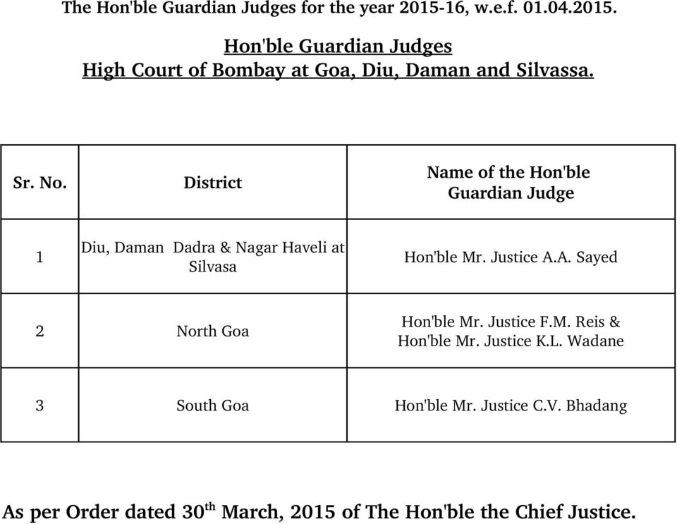 Diu, Daman Dadra & Nagar Haveli at Silvasa Hon'ble Mr. Justice A.