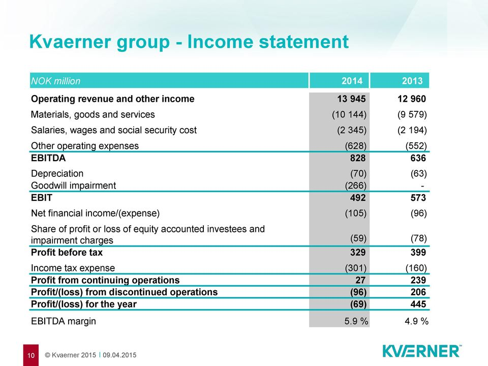 financial income/(expense) (105) (96) Share of profit or loss of equity accounted investees and impairment charges (59) (78) Profit before tax 329 399 Income tax