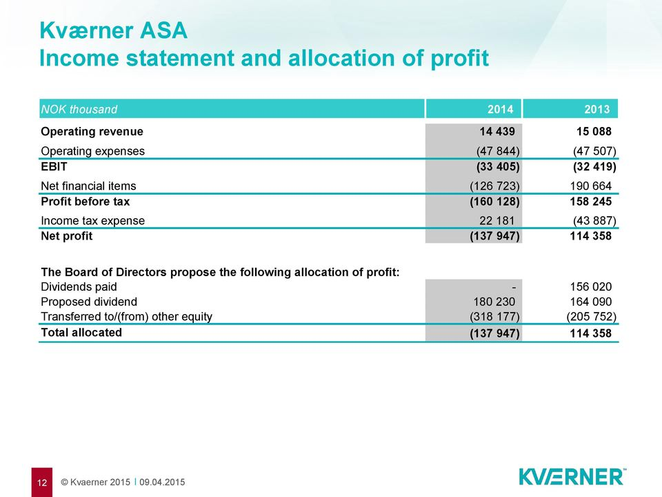 expense 22 181 (43 887) Net profit (137 947) 114 358 The Board of Directors propose the following allocation of profit: Dividends