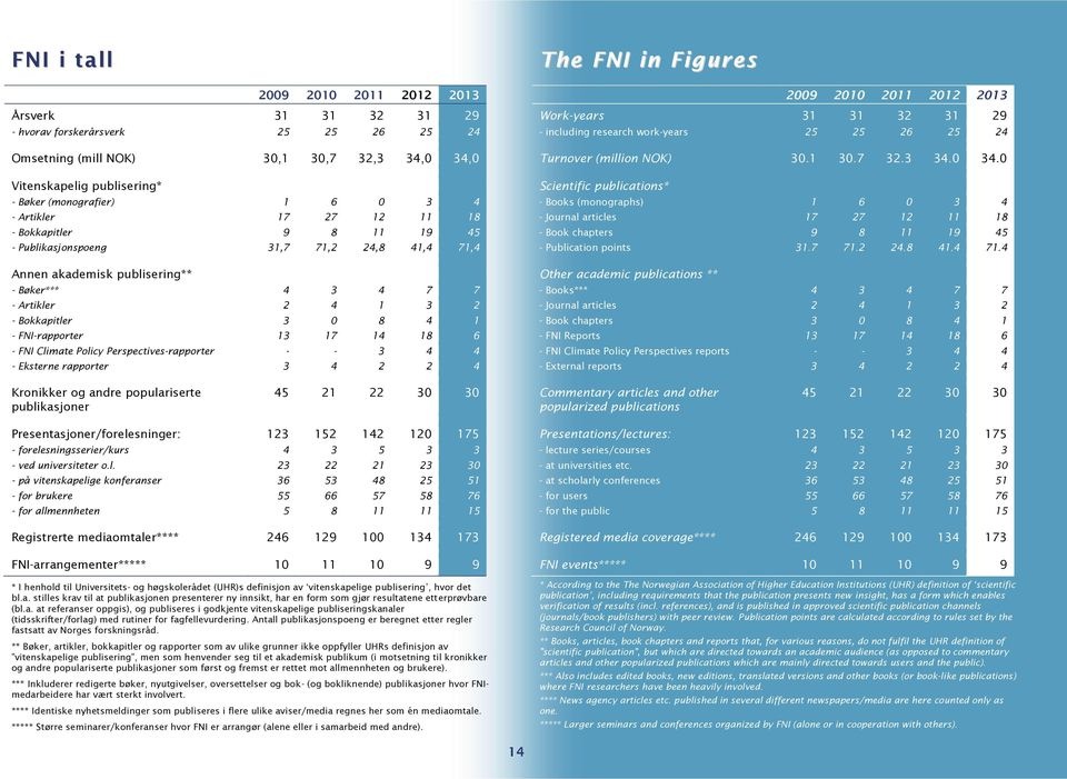 FNI-rapporter 13 17 14 18 6 - FNI Climate Policy Perspectives-rapporter - - 3 4 4 - Eksterne rapporter 3 4 2 2 4 The FNI in Figures 2009 2010 2011 2012 2013 Work-years 31 31 32 31 29 - including