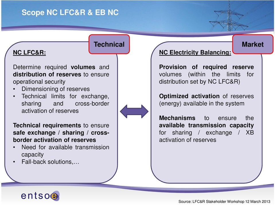 Need for available transmission capacity Fall-back solutions, Provision of required reserve volumes (within the limits for distribution set by NC LFC&R) Optimized activation of