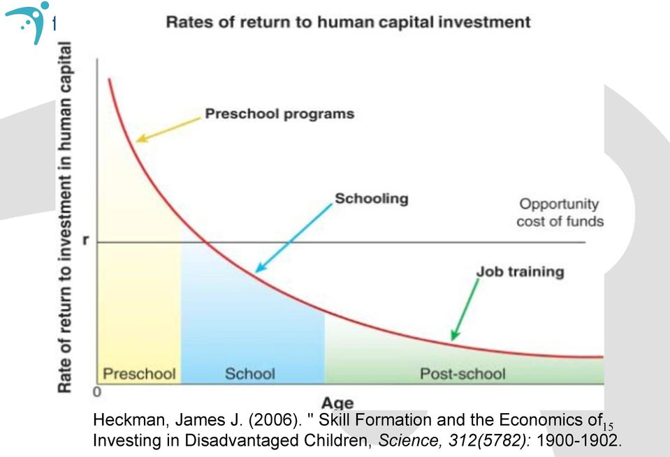 Economics of Investing in
