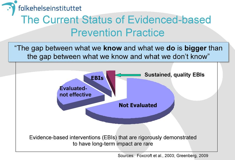 EBIs Evaluatednot effective Not Evaluated Evidence-based interventions (EBIs) that are