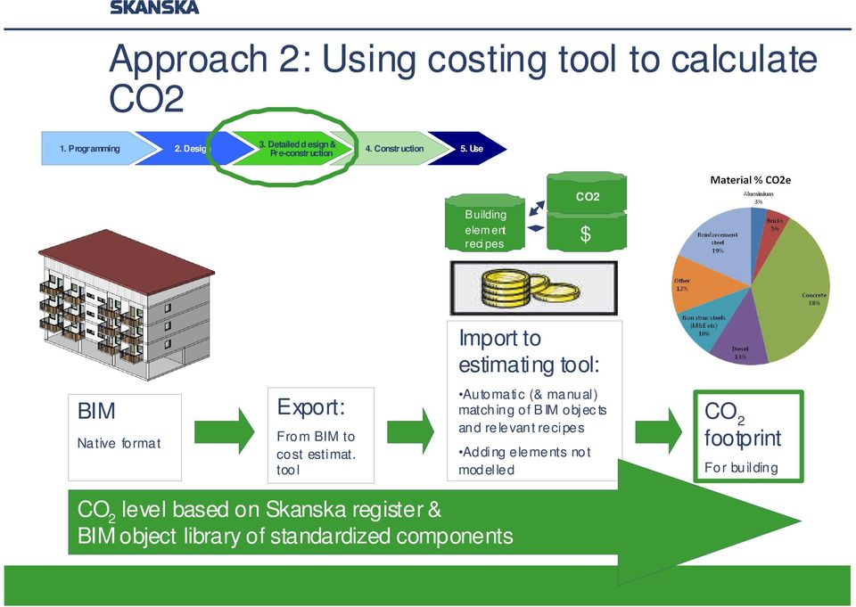 Use Building elem ent reci pes CO2 $ Import to estimating tool: BIM Native format Export: From BIM to cost estimat.