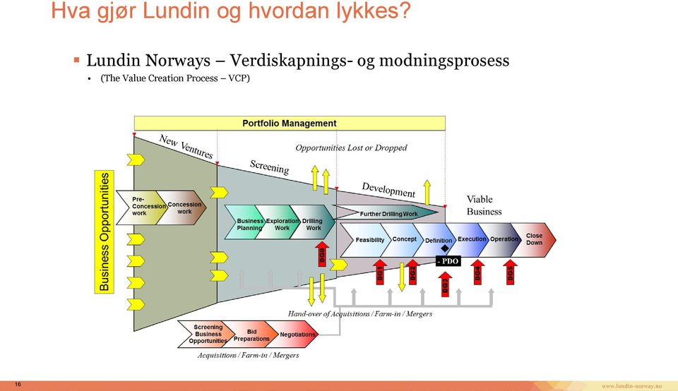 Lundin Norways