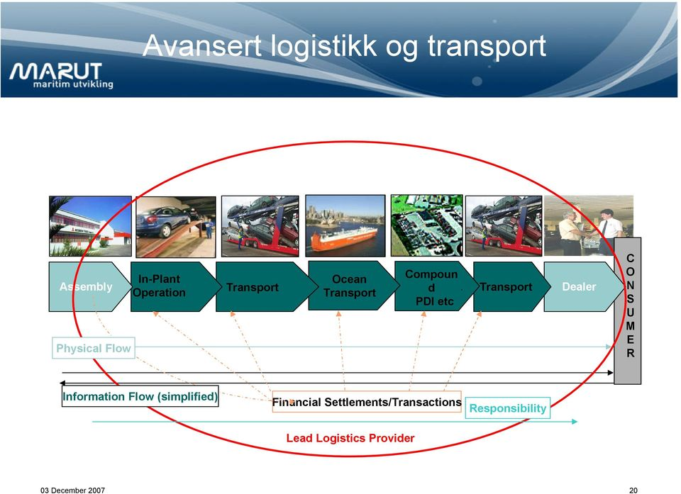 Operation Transport d Transport Dealer PDI etc Physical Flow C O N S