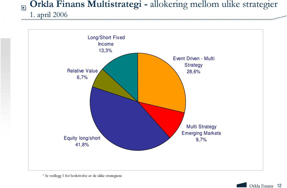 Driven - Multi Strategy 28,6% Equity long/short 41,8% Multi Strategy