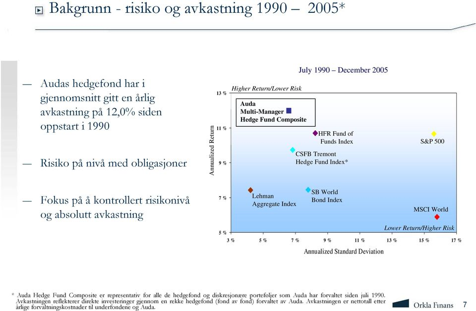 avkastning 7 % Lehman Aggregate Index SB World Bond Index MSCI World 5 % 3 % 5 % 7 % 9 % 11 % 13 % 15 % 17 % Annualized Standard Deviation Lower Return/Higher Risk * Auda Hedge Fund Composite er