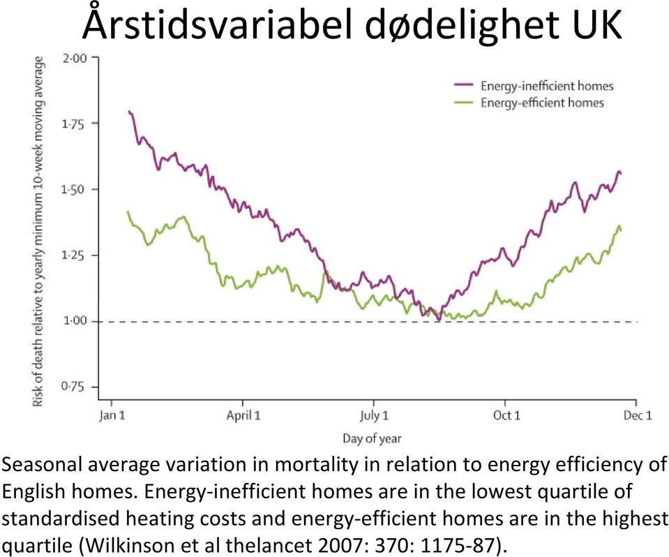 Energy inefficient homes are in the lowest quartile of standardised heating