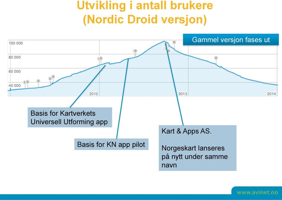 Universell Utforming app Basis for KN app pilot