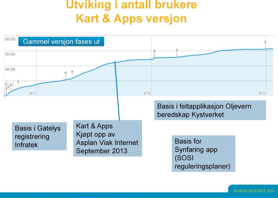 Asplan Viak Internet September 2013 Basis i feltapplikasjon