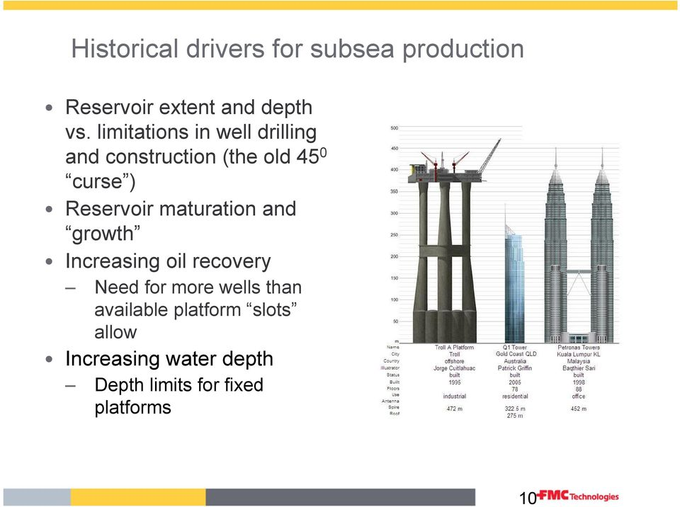 Reservoir maturation and growth Increasing oil recovery Need for more wells