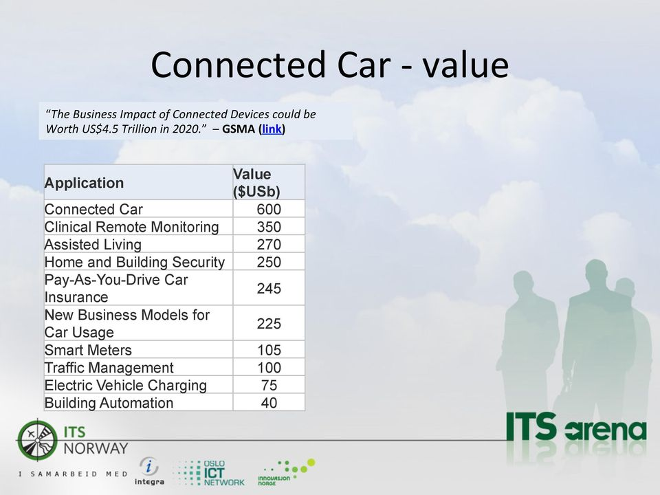 GSMA (link) Application Value ($USb) Connected Car 600 Clinical Remote Monitoring 350 Assisted