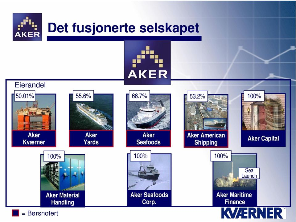 American Shipping Aker Capital 100% 100% 100% Sea Launch =