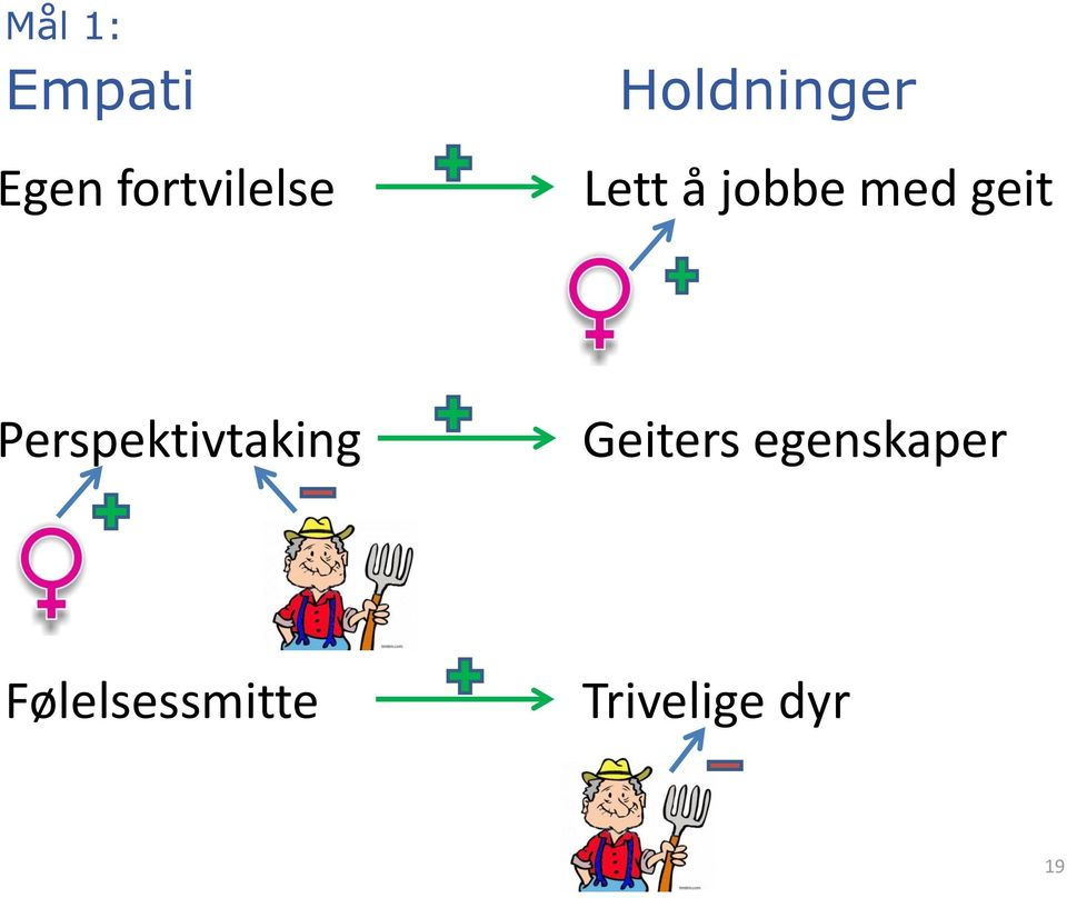 Perspektivtaking Geiters