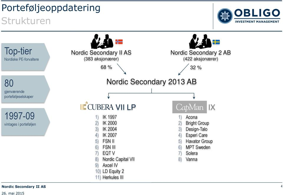Capital VII 9) Axcel IV 10) LD Equity 2 11) Herkules III Nordic Secondary 2 AB (422 aksjonærer) 68 % 32 % Nordic