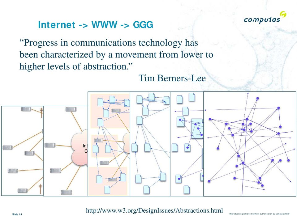 abstraction. Tim Berners-Lee http://www.w3.