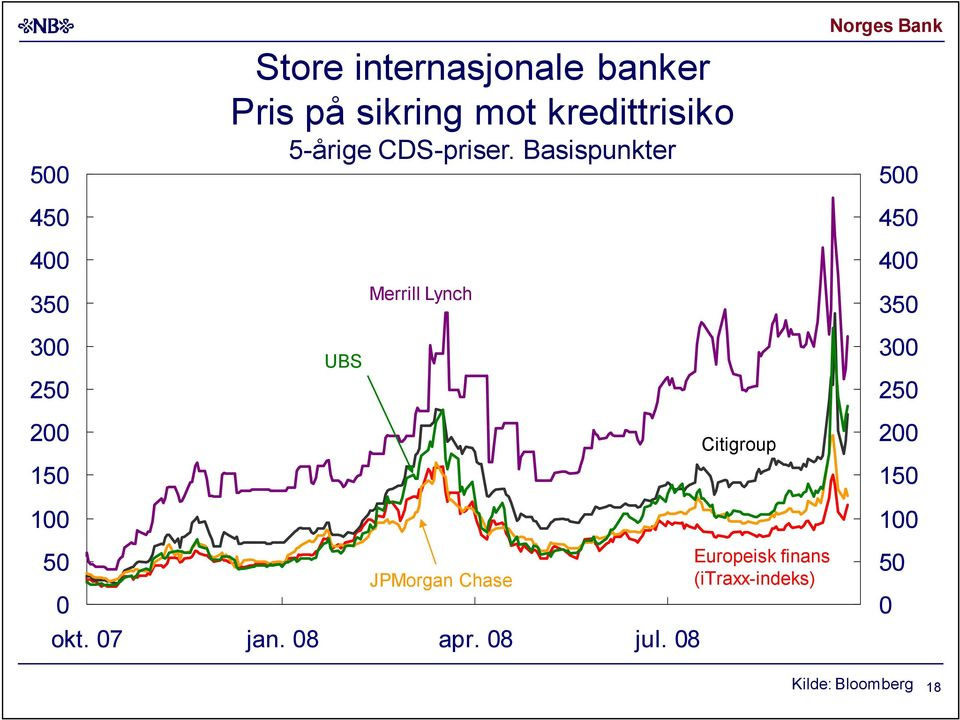 Basispunkter UBS Merrill Lynch Citigroup Norges Bank
