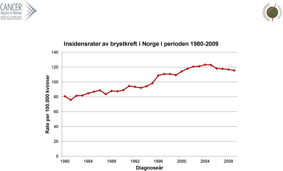 i Norge i perioden 1980-2009 140 120
