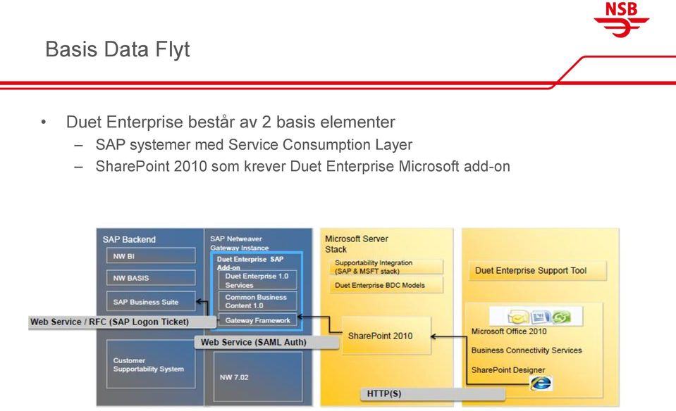 Service Consumption Layer SharePoint