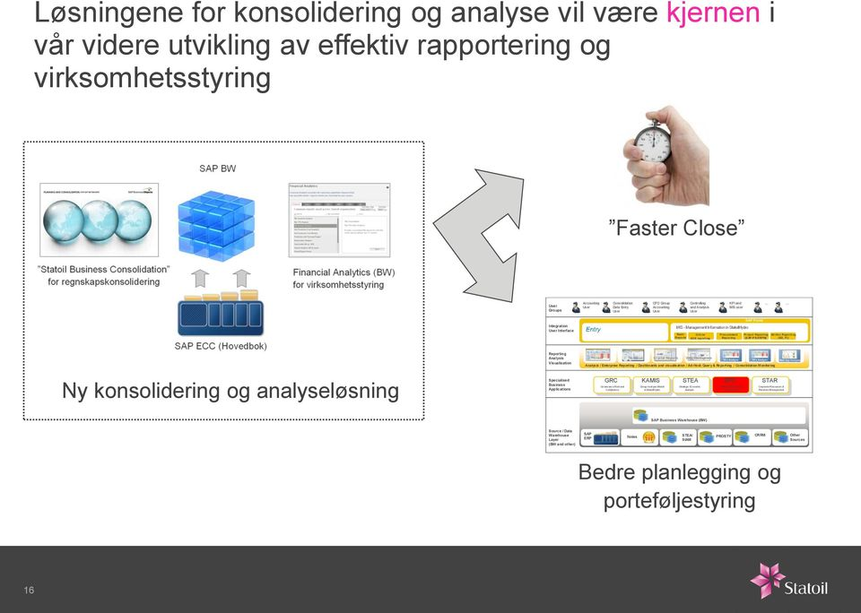 Reporting (SAP-PS/XRPM) (SD, FI) Ny konsolidering og analyseløsning Reporting Analysis Visualisation Specialised Business Applications Pioneer Xcelsius Crystal Reports Web Intelligence Analysis /