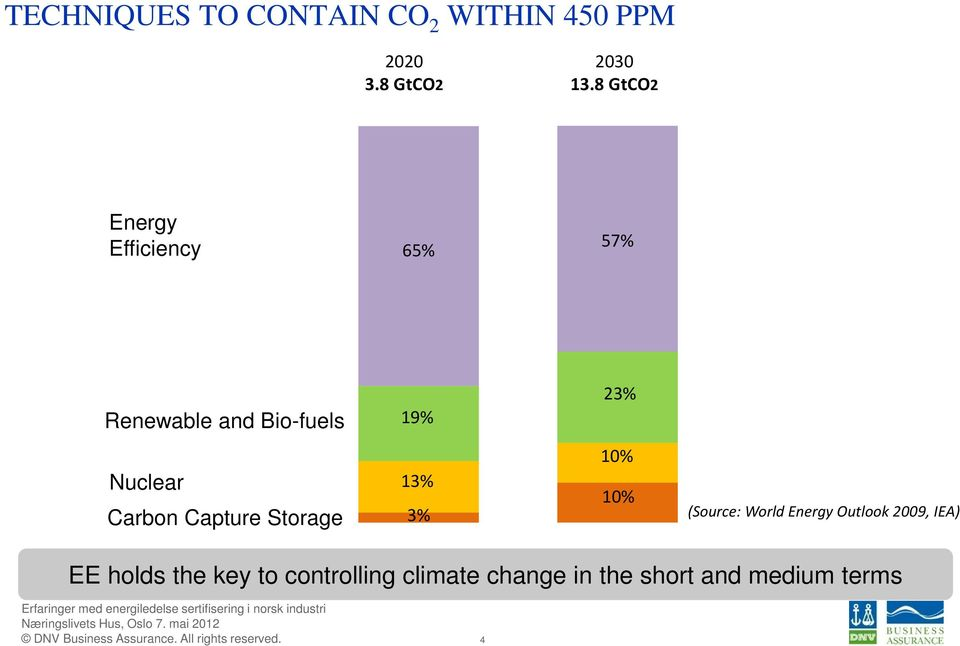 Carbon Capture Storage 13% 3% 10% 10% (Source: World Energy Outlook 2009,