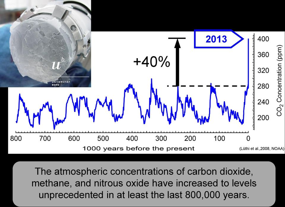 carbon dioxide, methane, and nitrous oxide