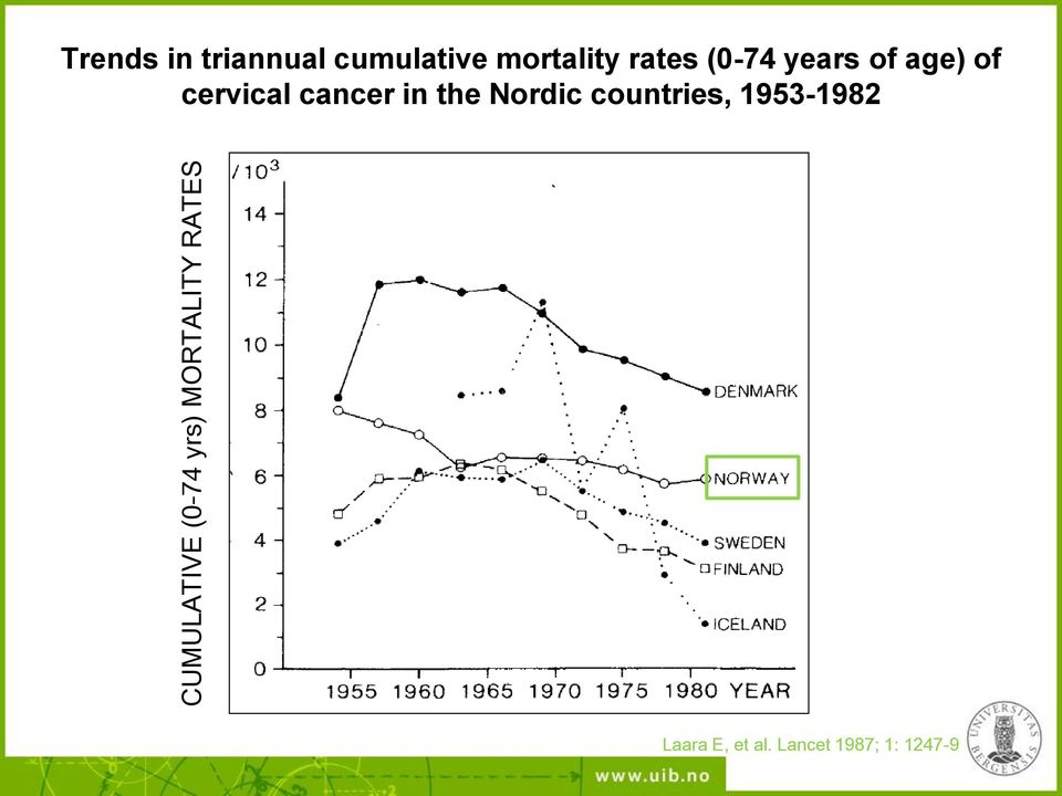 of age) of cervical cancer in the Nordic