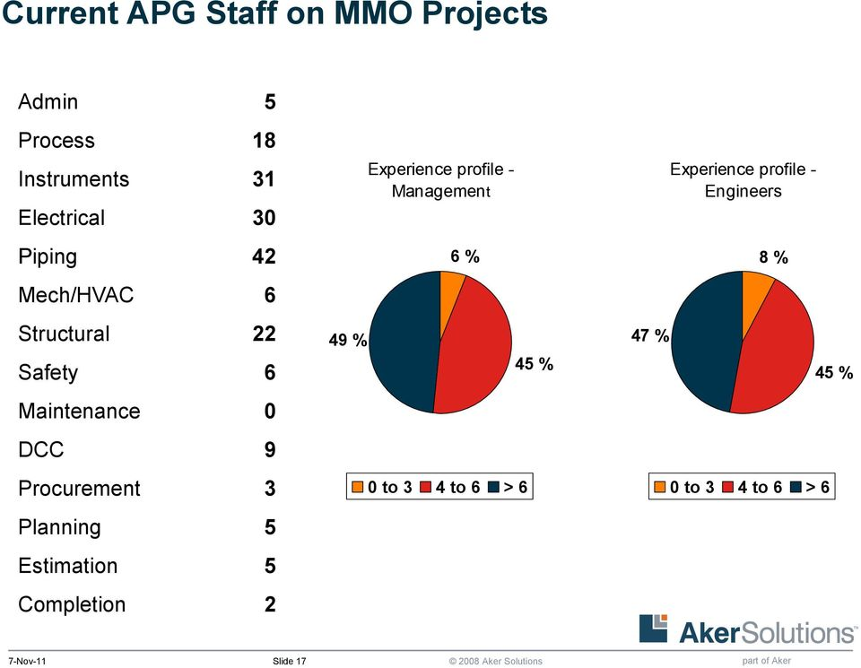 Planning 5 Estimation 5 Completion 2 49 % Experience profile - Management 6 % 0 to
