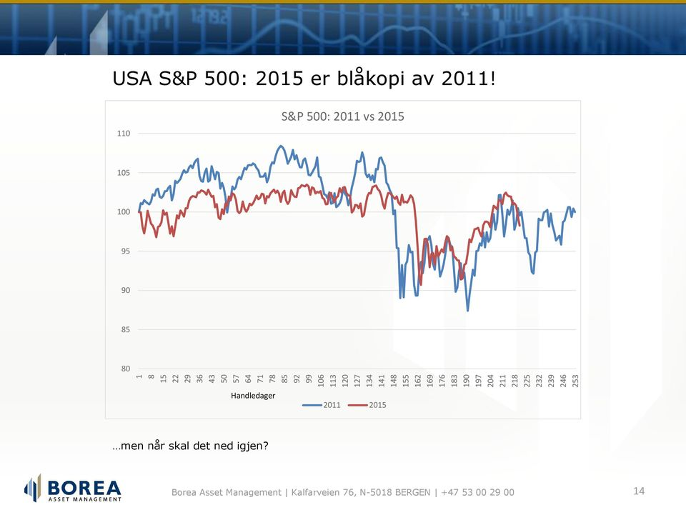 USA S&P 500: 2015 er blåkopi av 2011!