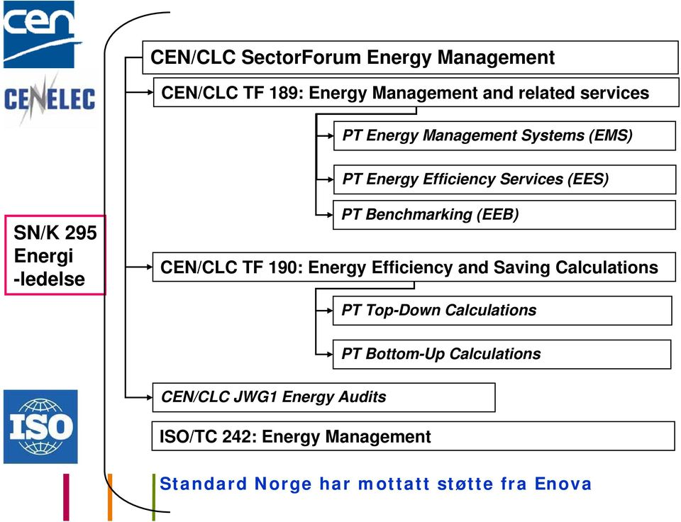 (EEB) CEN/CLC TF 190: Energy Efficiency and Saving Calculations PT Top-Down Calculations PT Bottom-Up