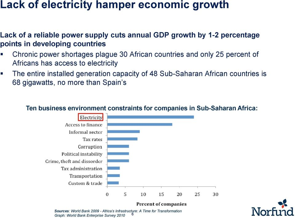 generation capacity of 48 Sub-Saharan African countries is 68 gigawatts, no more than Spain s Ten business environment constraints for