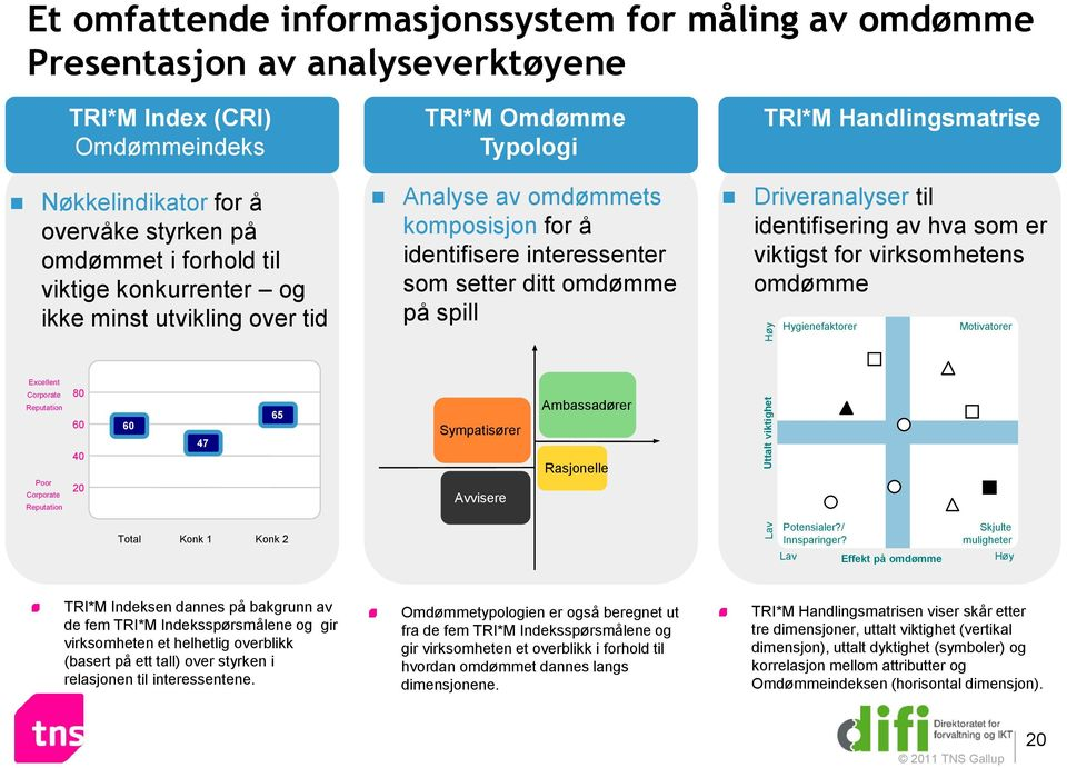 Handlingsmatrise Driveranalyser til identifisering av hva som er viktigst for virksomhetens omdømme Hygienefaktorer Motivatorer Excellent Corporate Reputation Poor Corporate Reputation 80 60 40 20 60