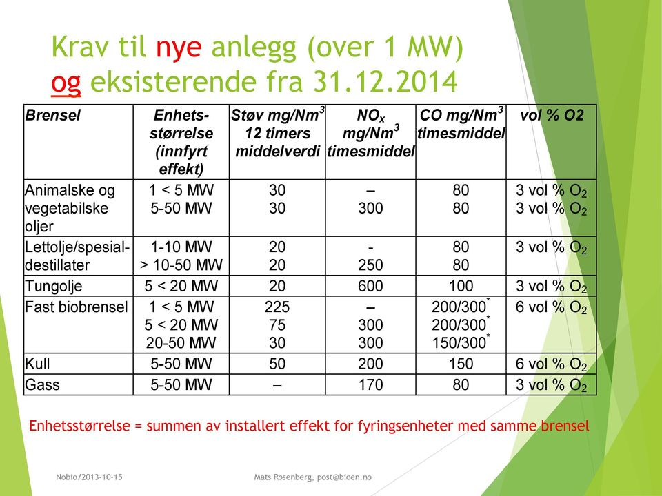 NO x mg/nm 3 timesmiddel 300 CO mg/nm 3 timesmiddel 80 80 vol % O2 3 vol % O 2 3 vol % O 2 1-10 MW 20-80 3 vol % O 2 > 10-50 MW 20 250 80 Tungolje 5 < 20 MW 20 600