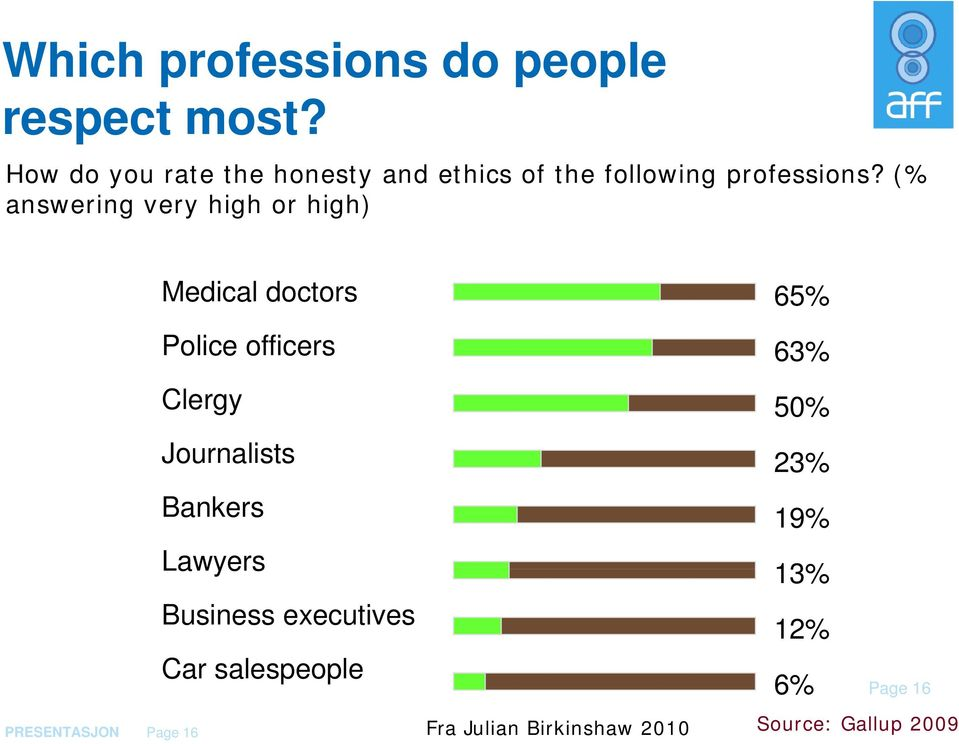 (% answering very high or high) PRESENTASJON Page 16 Medical doctors Police officers
