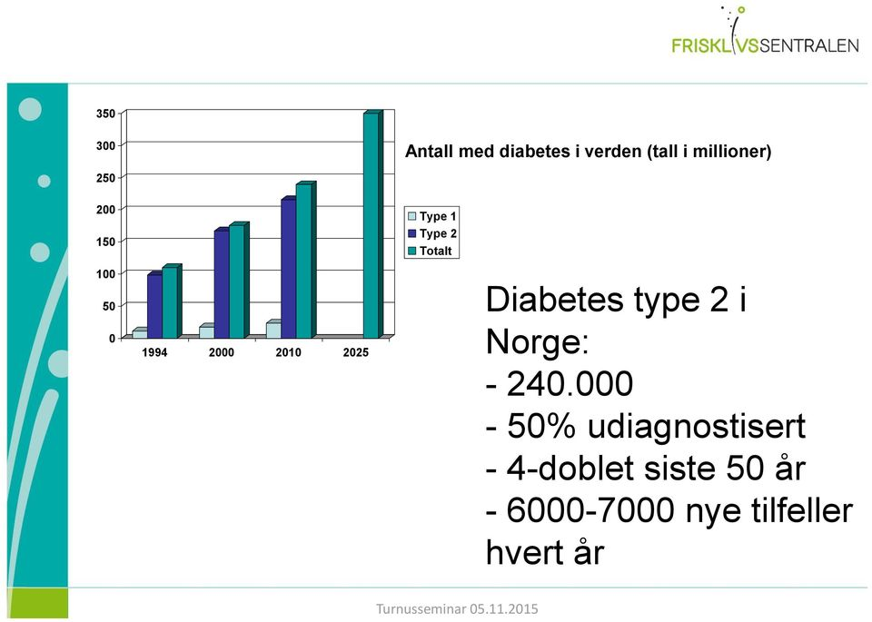 2025 Diabetes type 2 i Norge: - 240.