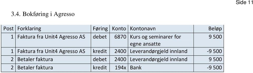 Unit4 Agresso AS debet 6870 Kurs og seminarer for 9500 egne ansatte 1 Faktura fra