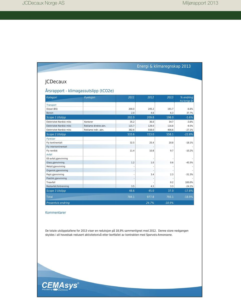 0 406.6-27.1% Scope 2 Utslipp 533.6 723.0 558.1-22.8% Flyreiser Fly kontinentalt 32.5 25.4 20.8-18.1% Fly interkontinentalt - - - Fly nordisk 11.4 10.8 9.7-10.