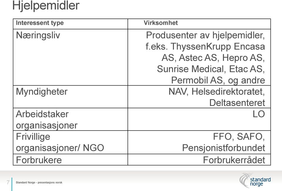 ThyssenKrupp Encasa AS, Astec AS, Hepro AS, Sunrise Medical, Etac AS, Permobil AS, og andre